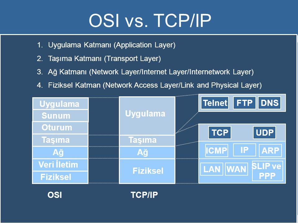 OSI vs. TCP/IP Uygulama Sunum Oturum Taşıma Ağ Veri İletim Fiziksel IP