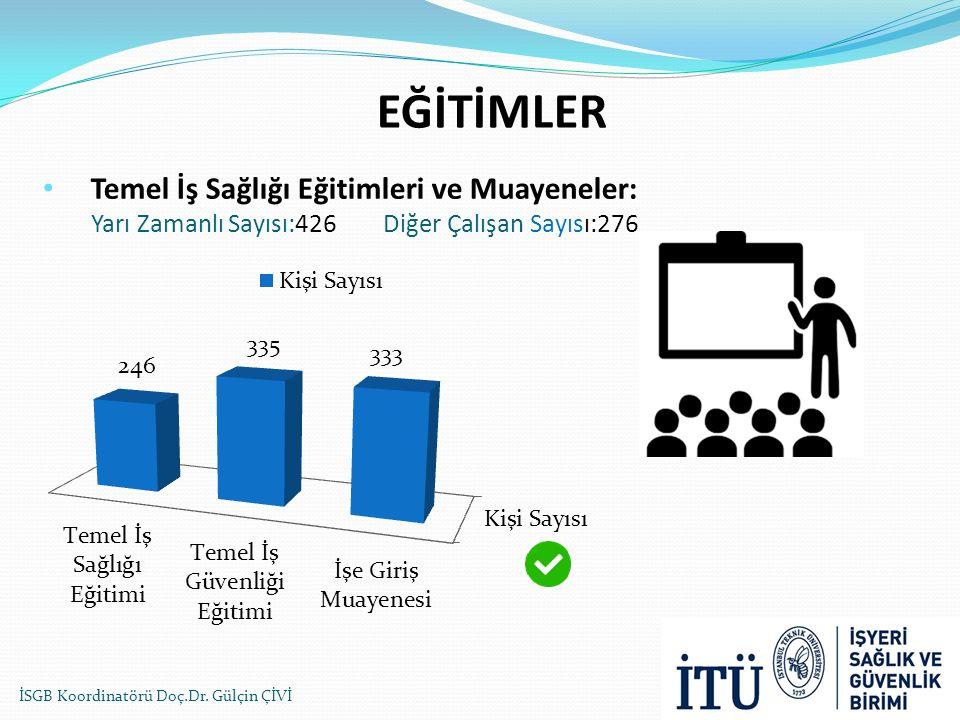 EĞİTİMLER Temel İş Sağlığı Eğitimleri ve Muayeneler: Yarı Zamanlı Sayısı:426 Diğer Çalışan Sayısı:276.