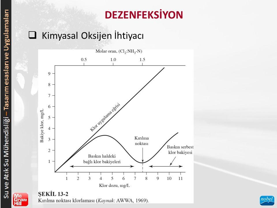 DEZENFEKSİYON Kimyasal Oksijen İhtiyacı