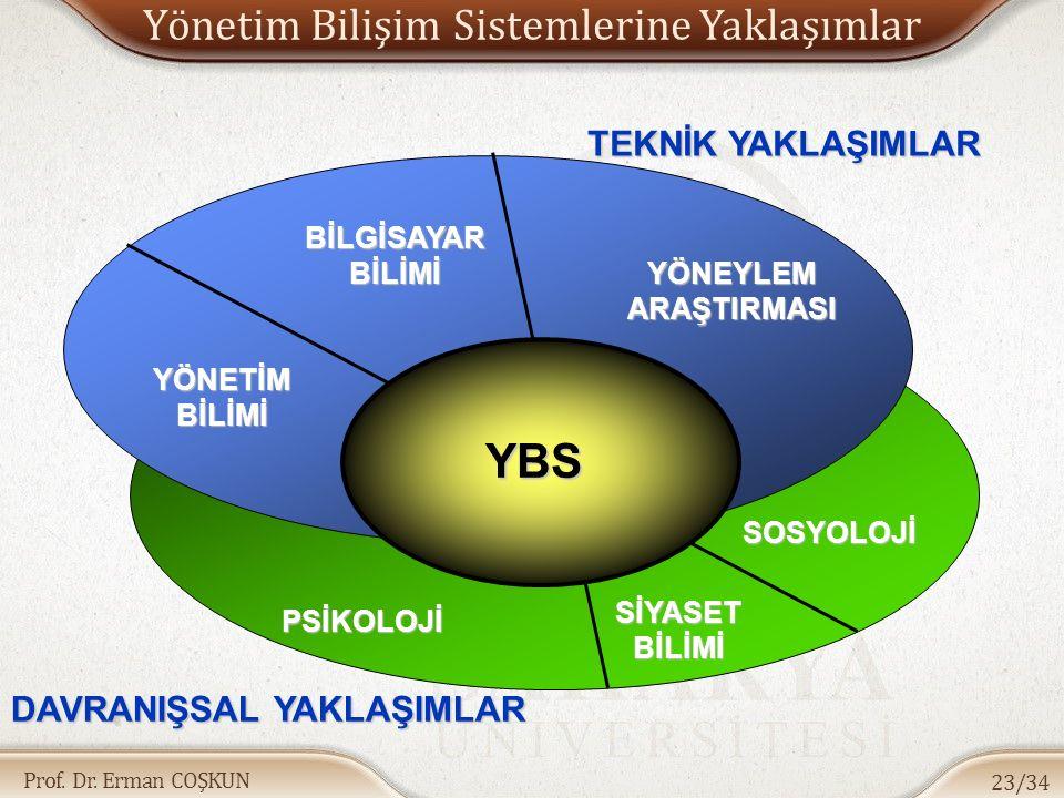 Yönetim Bilişim Sistemlerine Yaklaşımlar