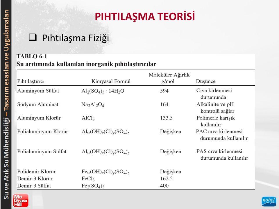 PIHTILAŞMA TEORİSİ Pıhtılaşma Fiziği