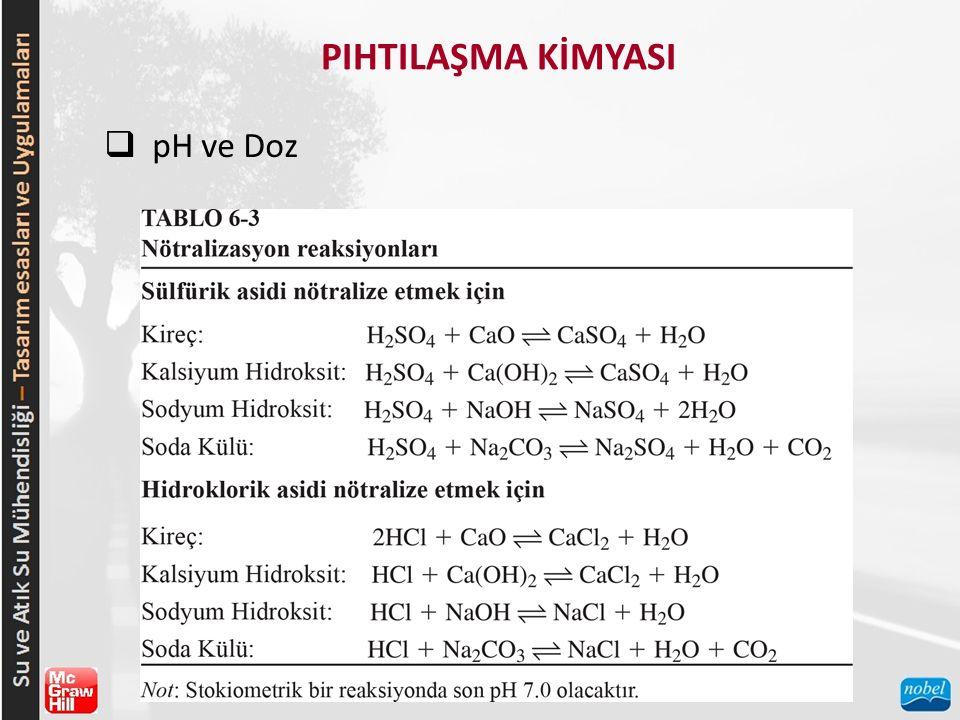 PIHTILAŞMA KİMYASI pH ve Doz