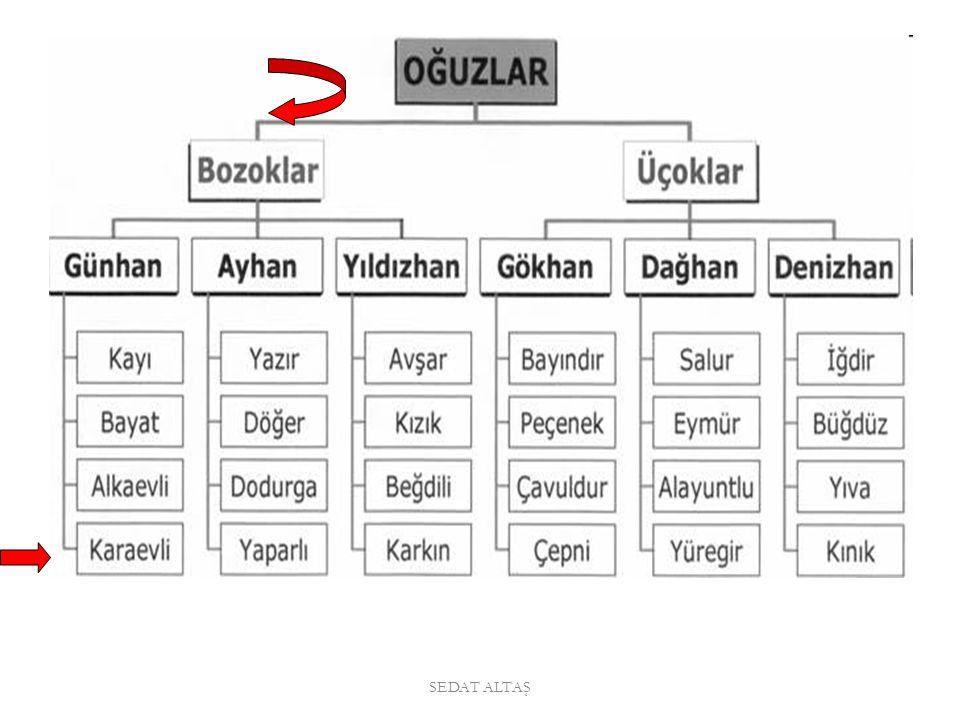 www.tarihbilinci.com SEDAT ALTAŞ