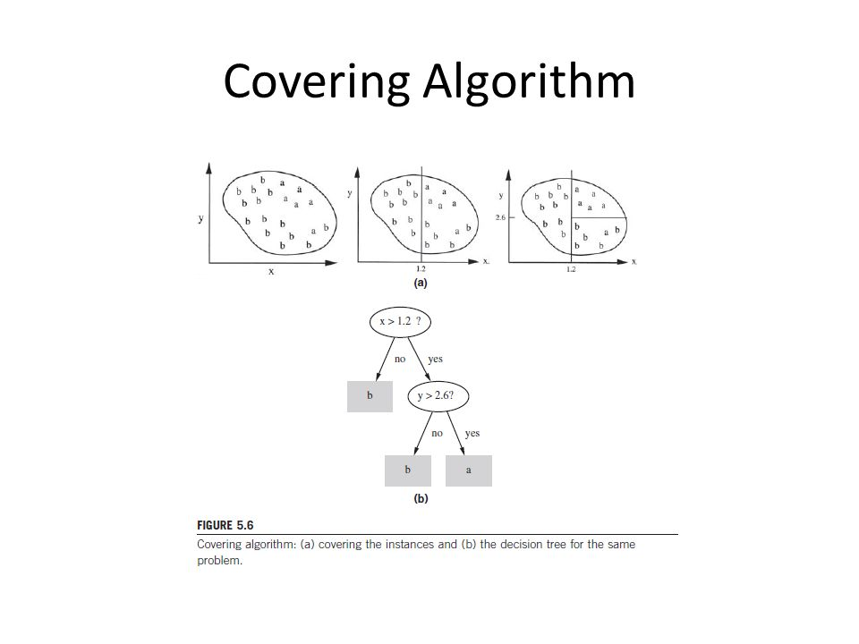 Covering Algorithm