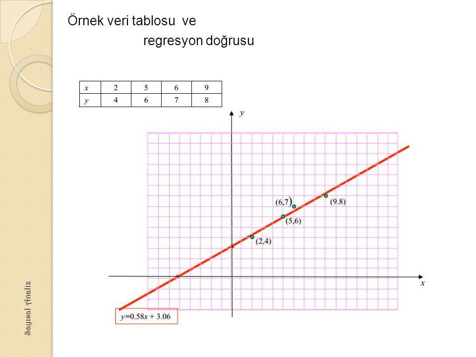 Örnek veri tablosu ve regresyon doğrusu
