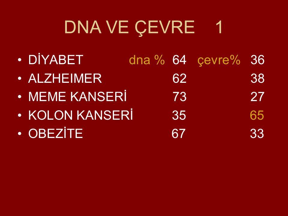 DNA VE ÇEVRE 1 DİYABET dna % 64 çevre% 36 ALZHEIMER 62 38