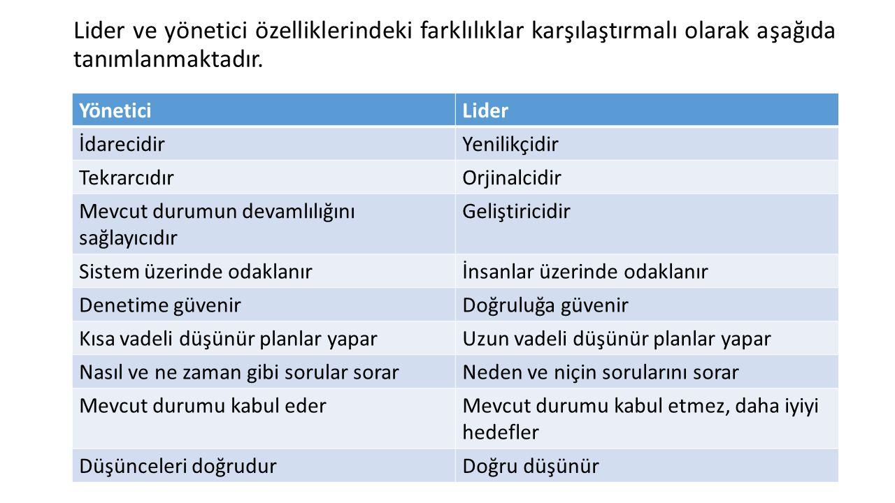 Lider ve yönetici özelliklerindeki farklılıklar karşılaştırmalı olarak aşağıda tanımlanmaktadır.