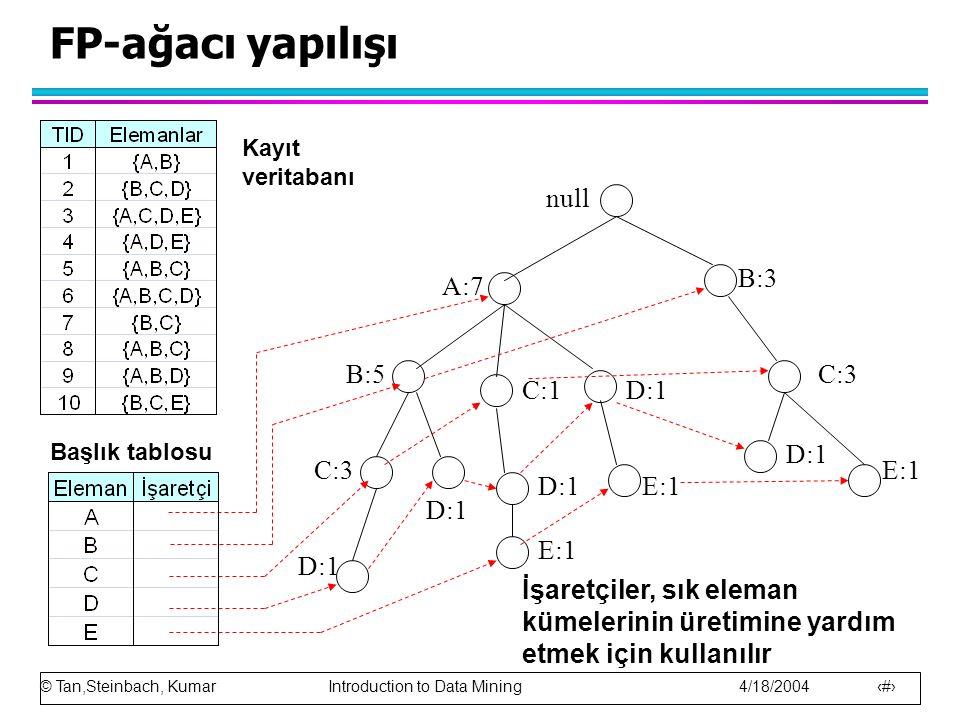 FP-ağacı yapılışı null B:3 A:7 B:5 C:3 C:1 D:1 D:1 C:3 E:1 D:1 E:1 D:1
