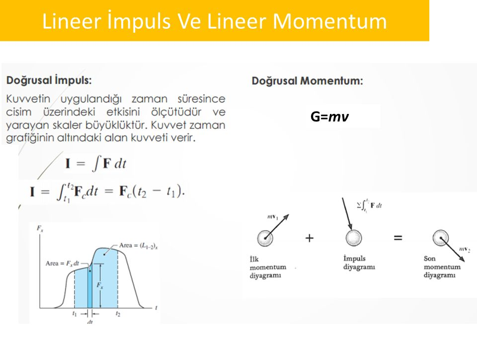 Lineer İmpuls Ve Lineer Momentum
