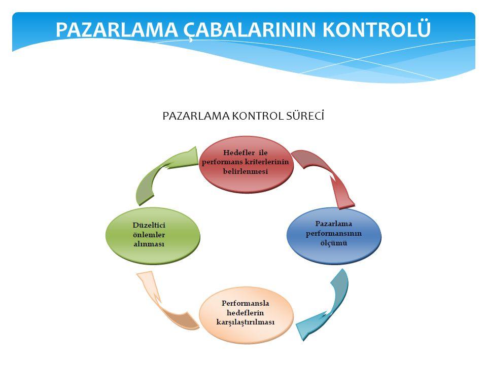 PAZARLAMA ÇABALARININ KONTROLÜ
