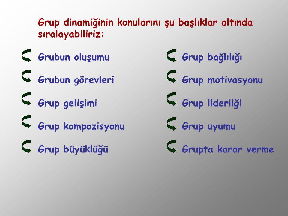 Grup dinamiğinin konularını şu başlıklar altında sıralayabiliriz: