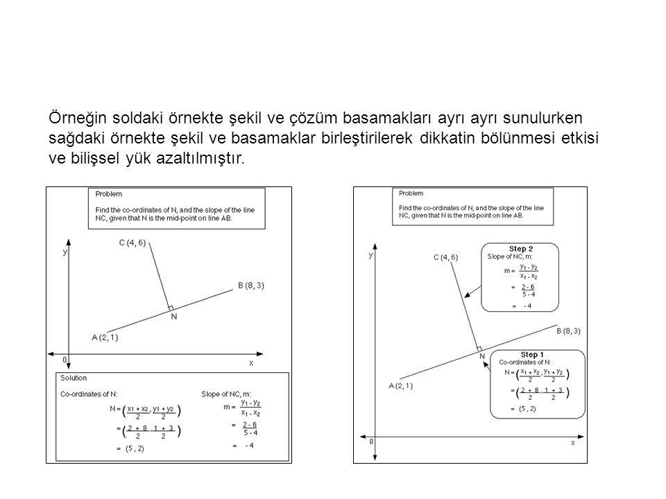 Örneğin soldaki örnekte şekil ve çözüm basamakları ayrı ayrı sunulurken sağdaki örnekte şekil ve basamaklar birleştirilerek dikkatin bölünmesi etkisi ve bilişsel yük azaltılmıştır.