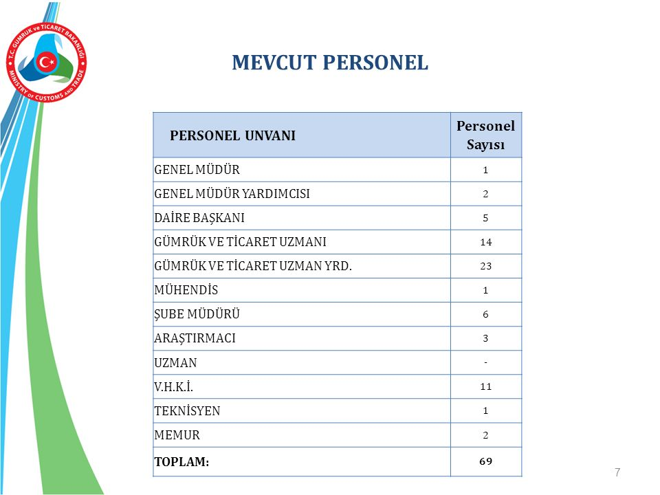 MEVCUT PERSONEL Personel Sayısı PERSONEL UNVANI GENEL MÜDÜR