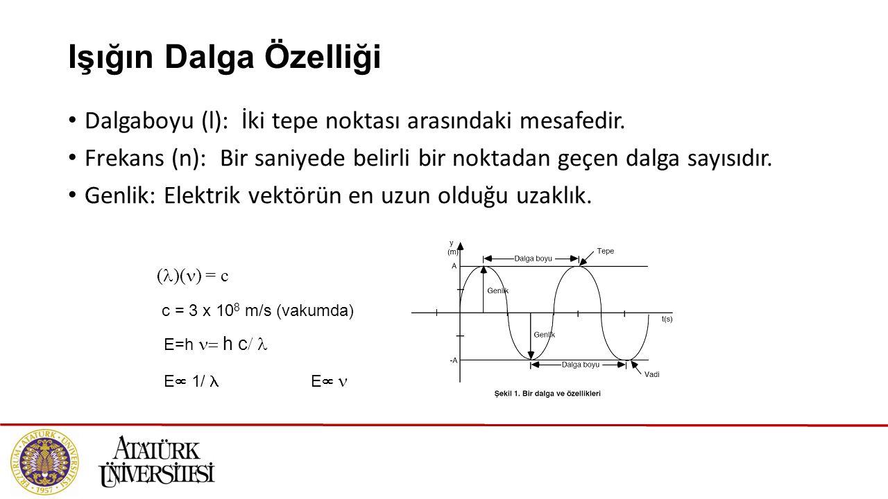 Işığın Dalga Özelliği Dalgaboyu (l): İki tepe noktası arasındaki mesafedir. Frekans (n): Bir saniyede belirli bir noktadan geçen dalga sayısıdır.