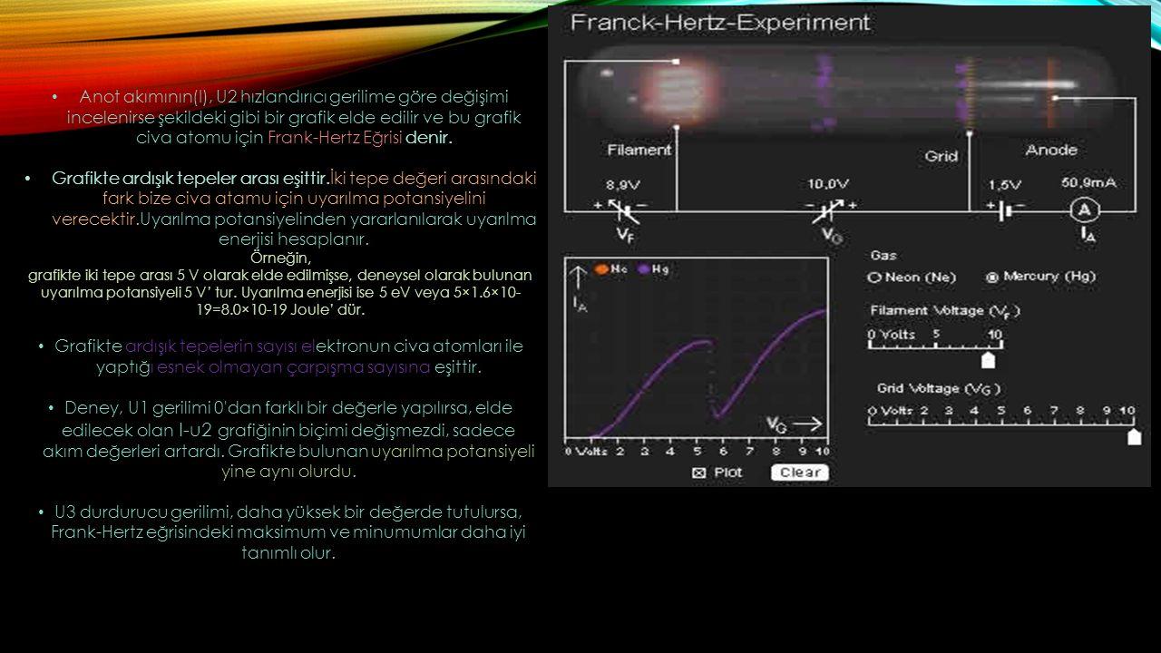 Anot akımının(I), U2 hızlandırıcı gerilime göre değişimi incelenirse şekildeki gibi bir grafik elde edilir ve bu grafik civa atomu için Frank-Hertz Eğrisi denir.