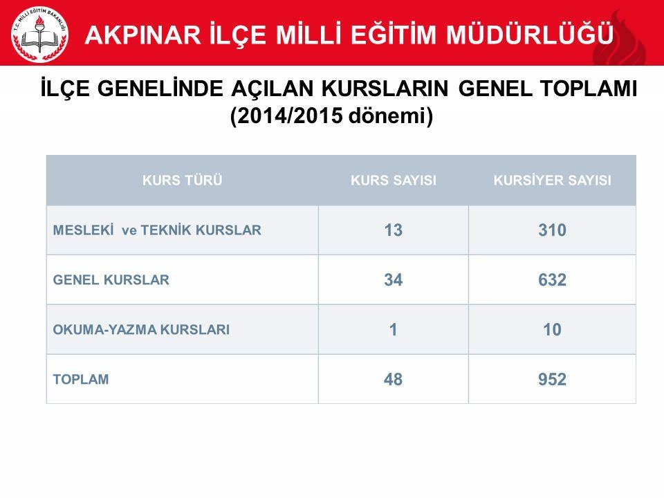İLÇE GENELİNDE AÇILAN KURSLARIN GENEL TOPLAMI (2014/2015 dönemi)