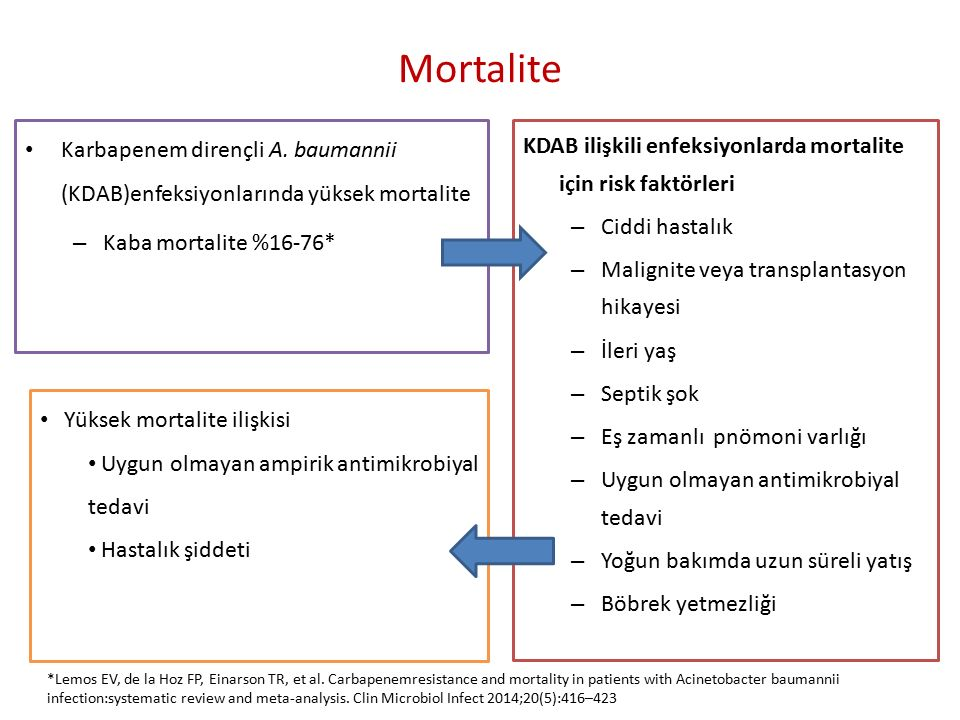 Mortalite Karbapenem dirençli A. baumannii (KDAB)enfeksiyonlarında yüksek mortalite. Kaba mortalite %16-76*