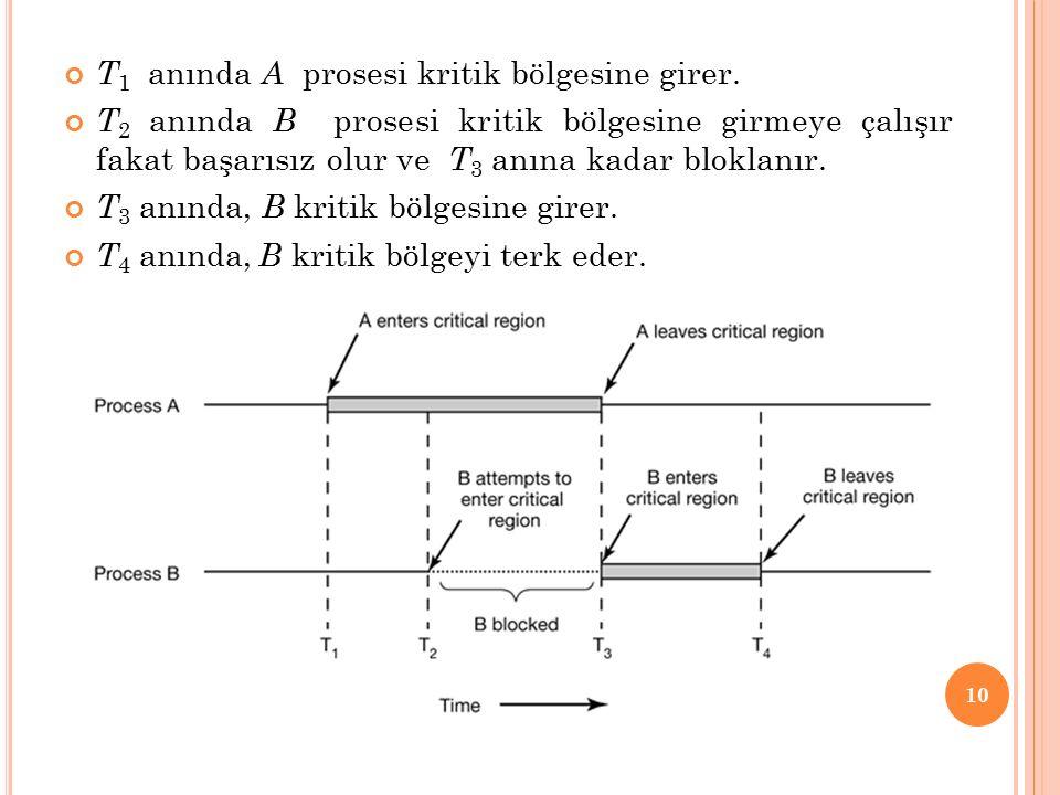 T1 anında A prosesi kritik bölgesine girer.