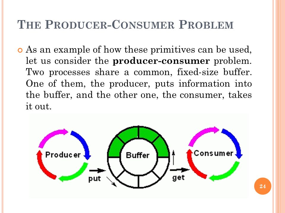The Producer-Consumer Problem