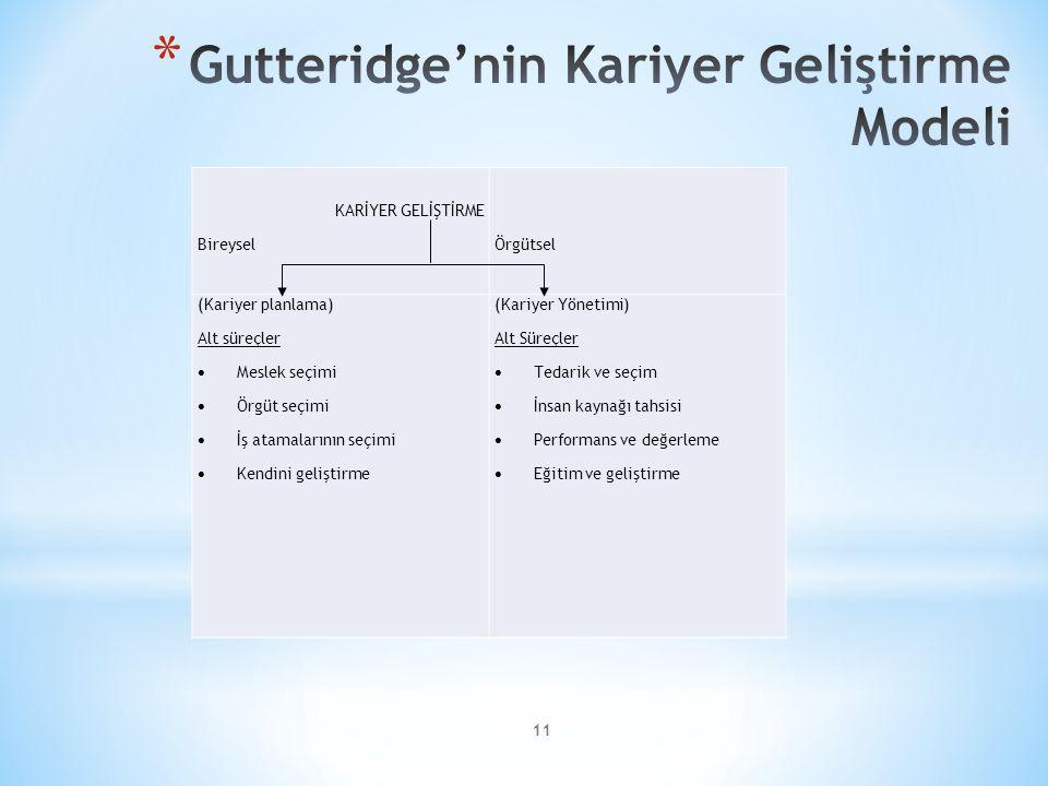 Gutteridge'nin Kariyer Geliştirme Modeli