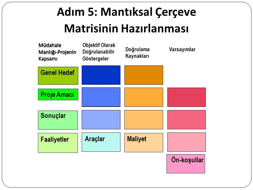 Adım 5: Mantıksal Çerçeve Matrisinin Hazırlanması