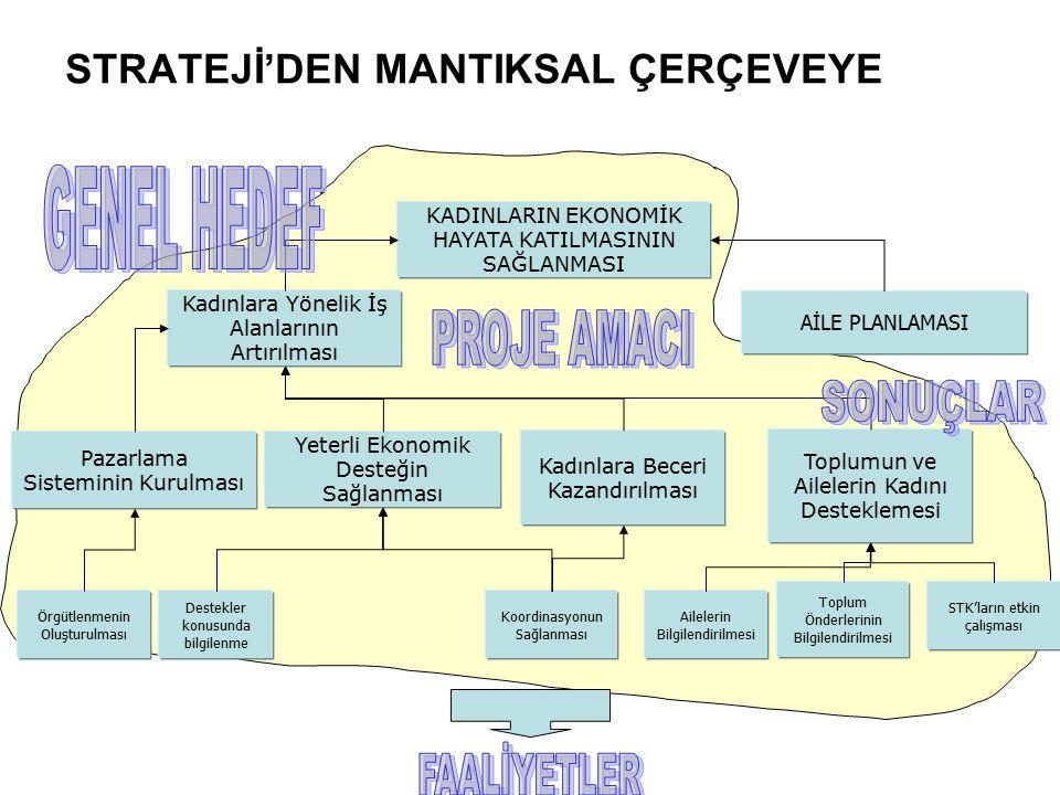 STRATEJİ'DEN MANTIKSAL ÇERÇEVEYE