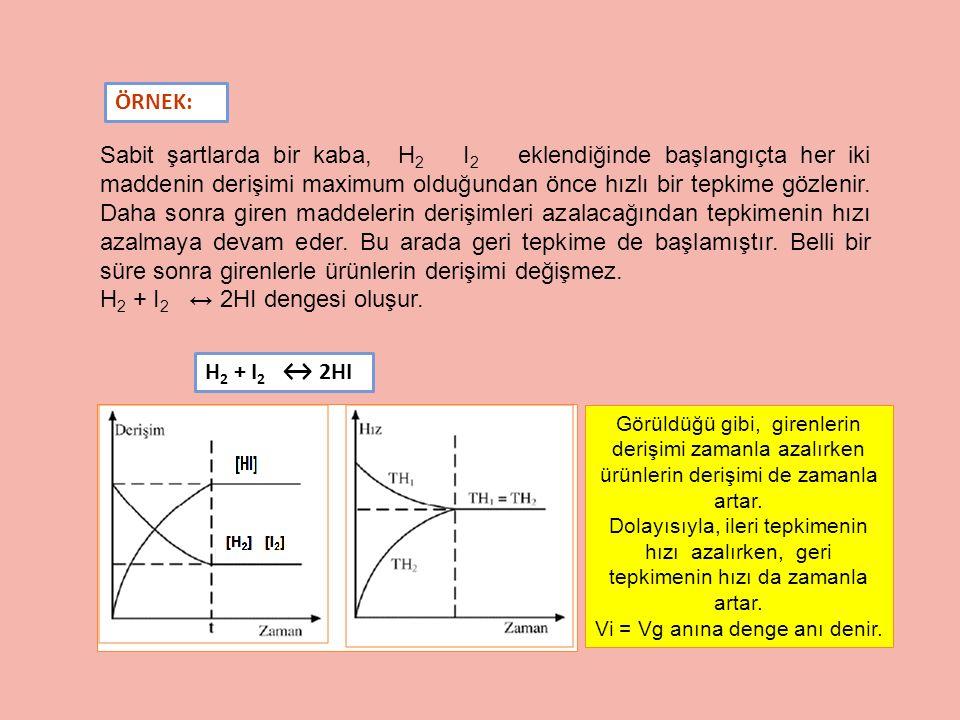 Vi = Vg anına denge anı denir.