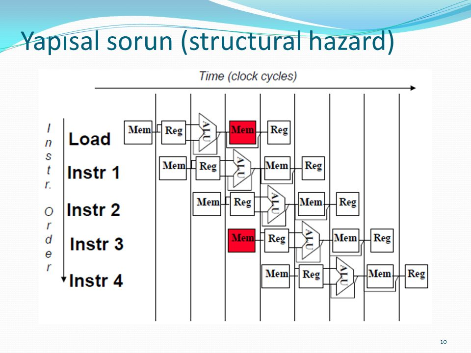 Yapısal sorun (structural hazard)