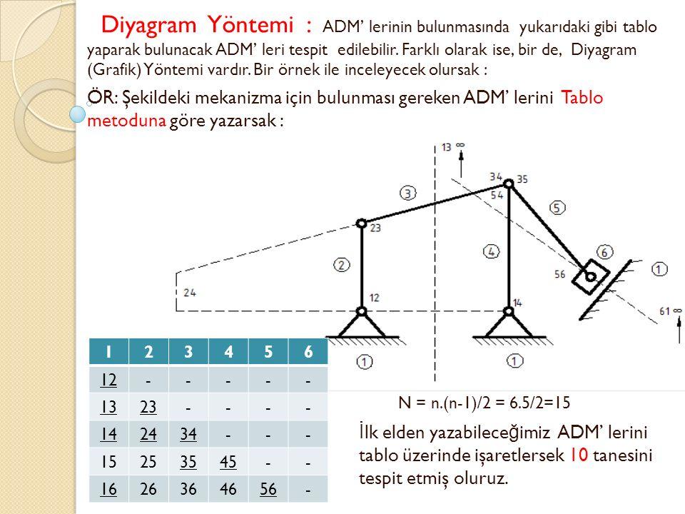 Diyagram Yöntemi : ADM' lerinin bulunmasında yukarıdaki gibi tablo yaparak bulunacak ADM' leri tespit edilebilir. Farklı olarak ise, bir de, Diyagram (Grafik) Yöntemi vardır. Bir örnek ile inceleyecek olursak :