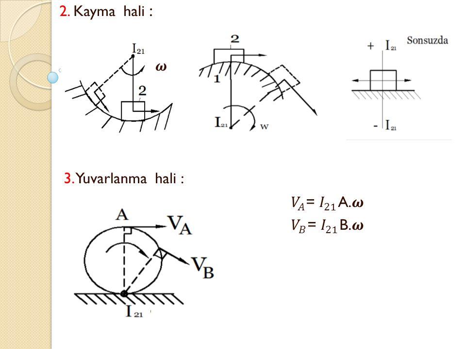 2. Kayma hali : 3. Yuvarlanma hali : 𝑉 𝐴 = 𝐼 21 A.𝝎 𝑉 𝐵 = 𝐼 21 B.𝝎