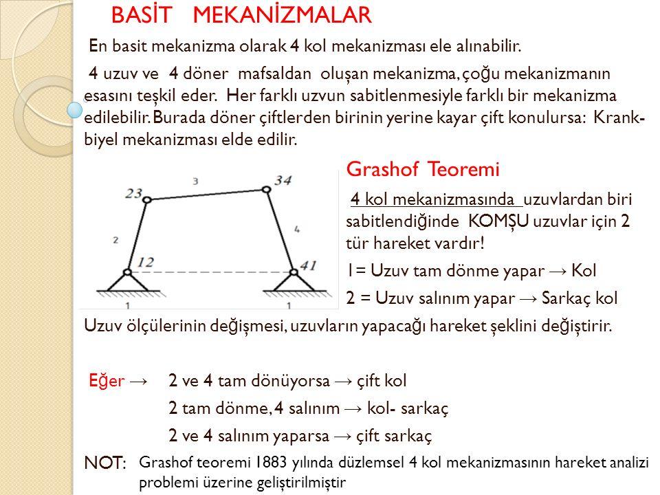 BASİT MEKANİZMALAR Grashof Teoremi