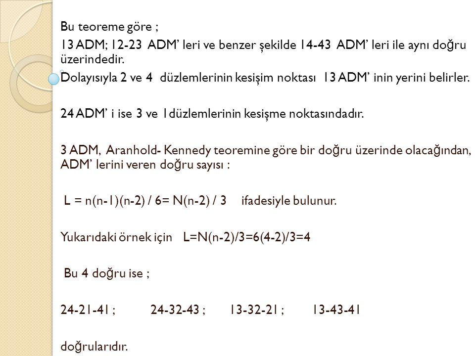 Bu teoreme göre ; 13 ADM; 12-23 ADM' leri ve benzer şekilde 14-43 ADM' leri ile aynı doğru üzerindedir.
