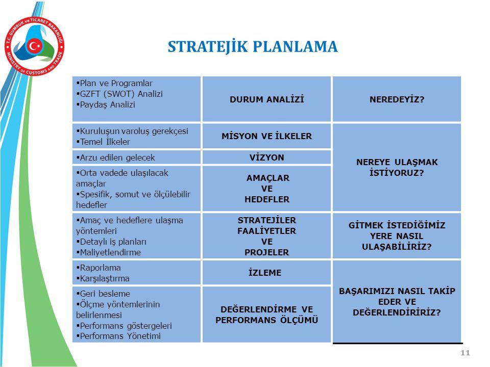 STRATEJİK PLANLAMA Plan ve Programlar GZFT (SWOT) Analizi
