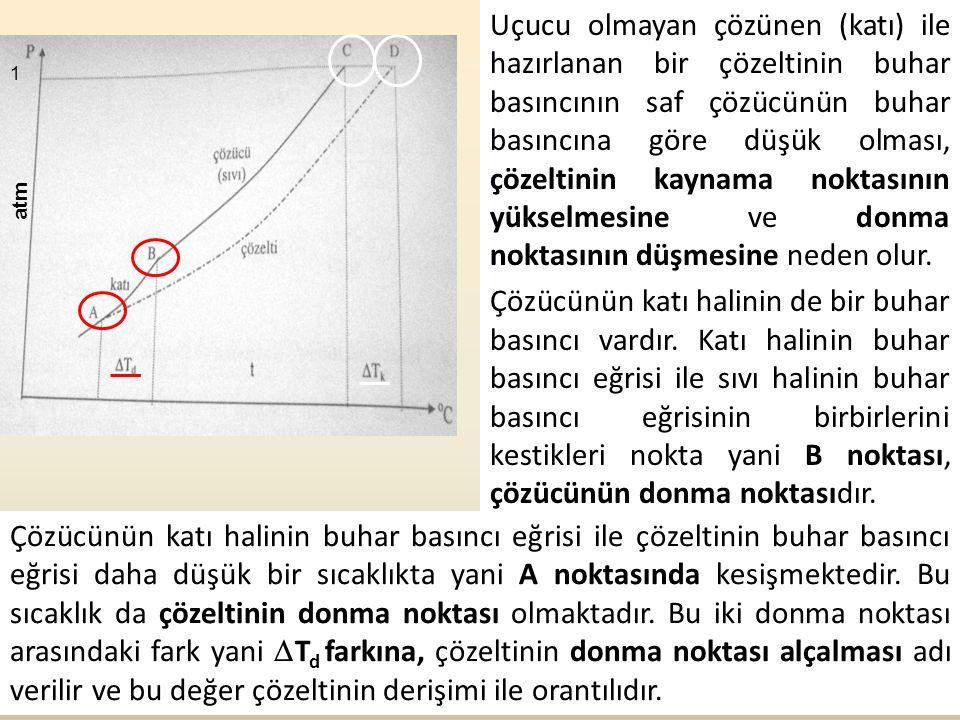Uçucu olmayan çözünen (katı) ile hazırlanan bir çözeltinin buhar basıncının saf çözücünün buhar basıncına göre düşük olması, çözeltinin kaynama noktasının yükselmesine ve donma noktasının düşmesine neden olur. Çözücünün katı halinin de bir buhar basıncı vardır. Katı halinin buhar basıncı eğrisi ile sıvı halinin buhar basıncı eğrisinin birbirlerini kestikleri nokta yani B noktası, çözücünün donma noktasıdır.