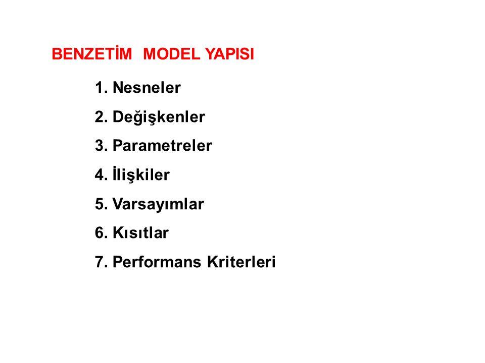 BENZETİM MODEL YAPISI 1. Nesneler. 2. Değişkenler. 3. Parametreler. 4. İlişkiler. 5. Varsayımlar.