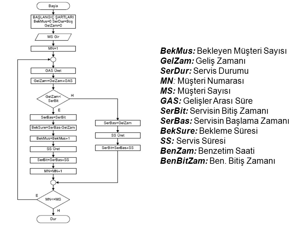 Proses Artırımlı Modelleme Yapısı