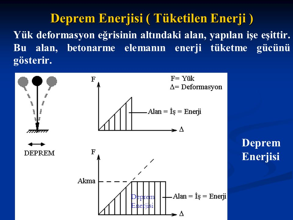 Deprem Enerjisi ( Tüketilen Enerji )