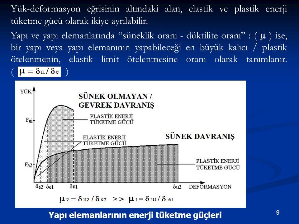 Yük-deformasyon eğrisinin altındaki alan, elastik ve plastik enerji tüketme gücü olarak ikiye ayrılabilir.