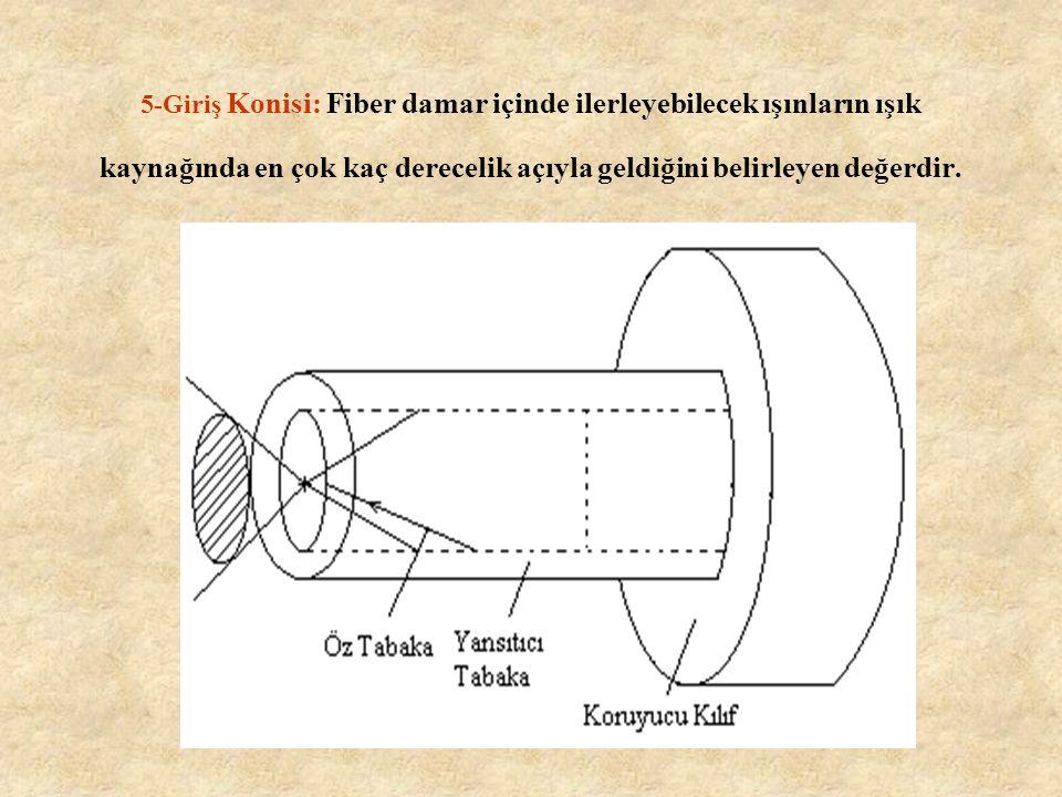 5-Giriş Konisi: Fiber damar içinde ilerleyebilecek ışınların ışık kaynağında en çok kaç derecelik açıyla geldiğini belirleyen değerdir.