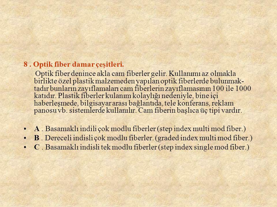 8 . Optik fiber damar çeşitleri.
