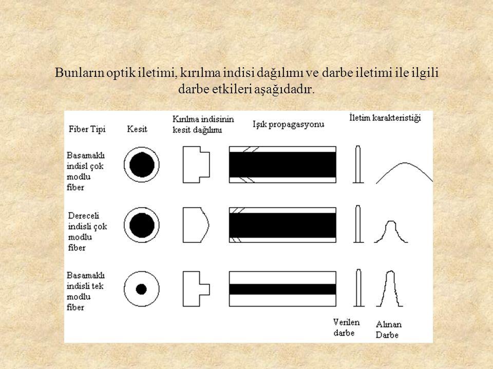 Bunların optik iletimi, kırılma indisi dağılımı ve darbe iletimi ile ilgili darbe etkileri aşağıdadır.