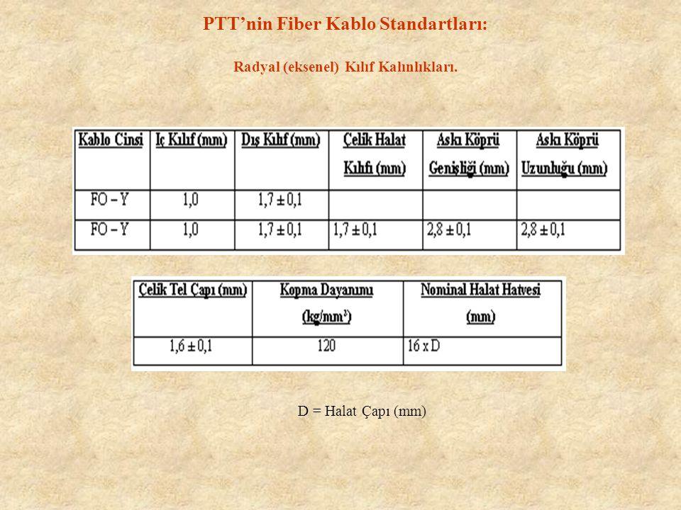 PTT'nin Fiber Kablo Standartları: Radyal (eksenel) Kılıf Kalınlıkları.