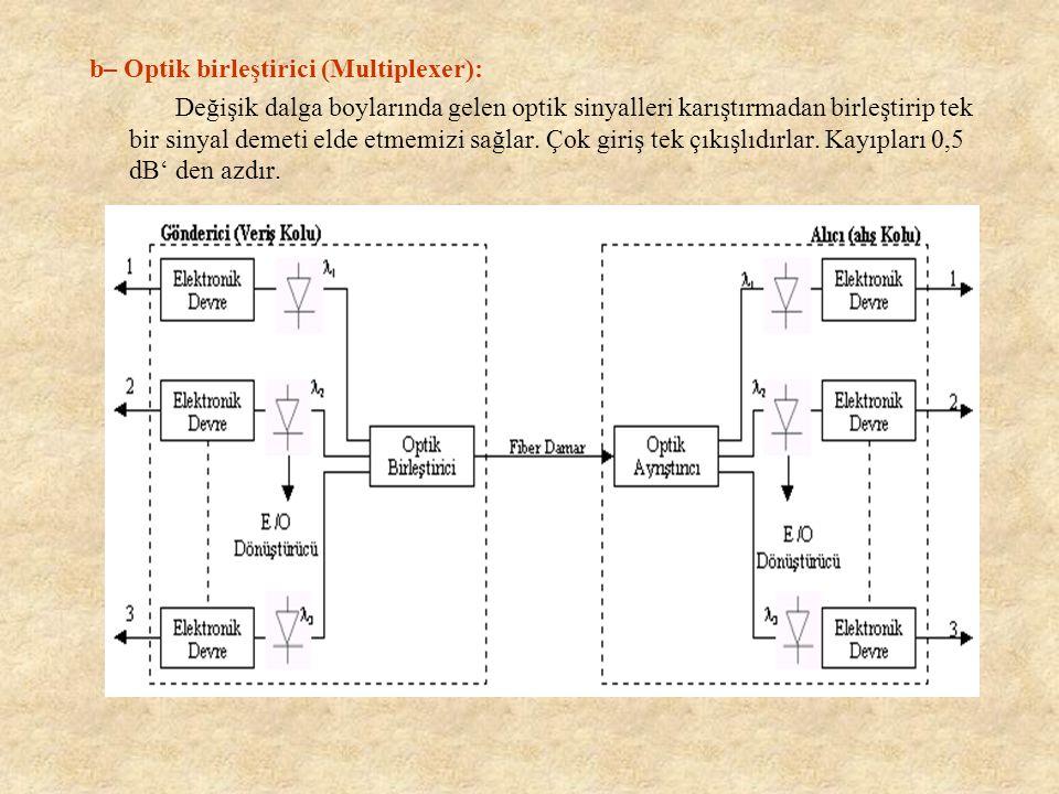 b– Optik birleştirici (Multiplexer):