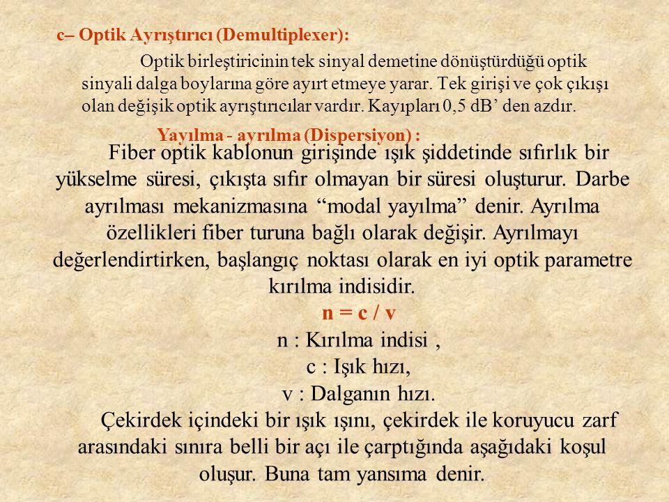 c– Optik Ayrıştırıcı (Demultiplexer):