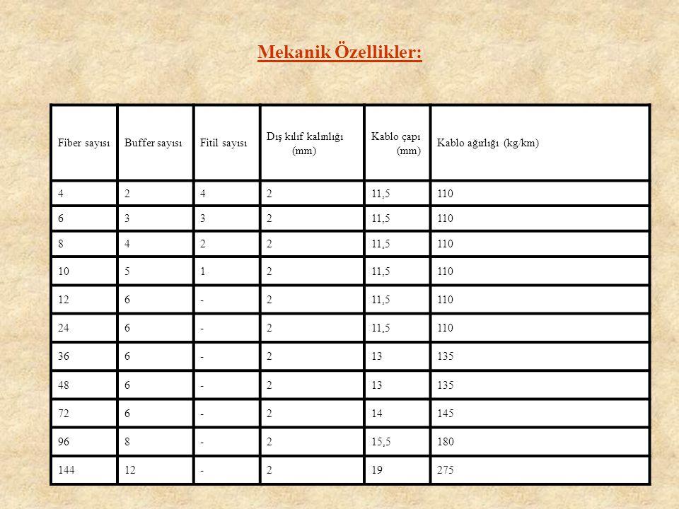 Mekanik Özellikler: Fiber sayısı Buffer sayısı Fitil sayısı