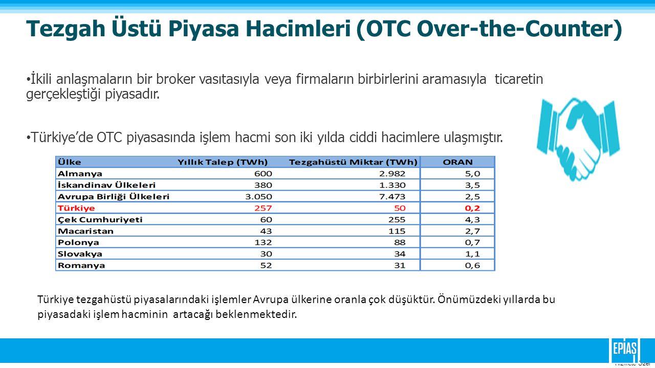 Tezgah Üstü Piyasa Hacimleri (OTC Over-the-Counter)