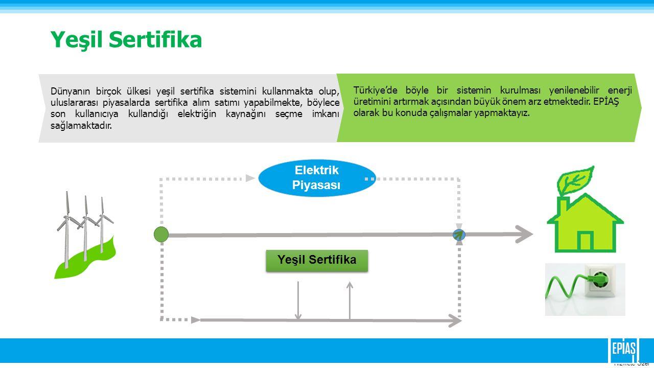 Yeşil Sertifika Elektrik Piyasası