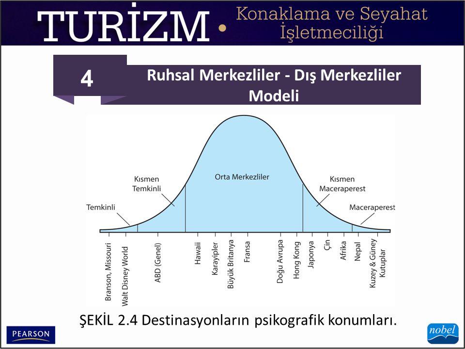Ruhsal Merkezliler - Dış Merkezliler Modeli
