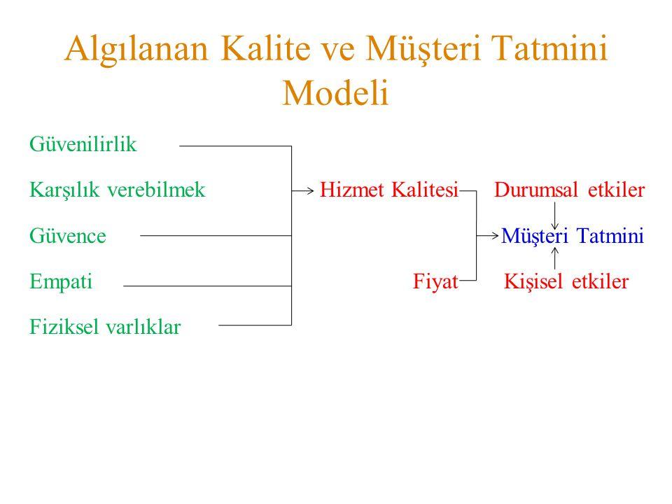 Algılanan Kalite ve Müşteri Tatmini Modeli