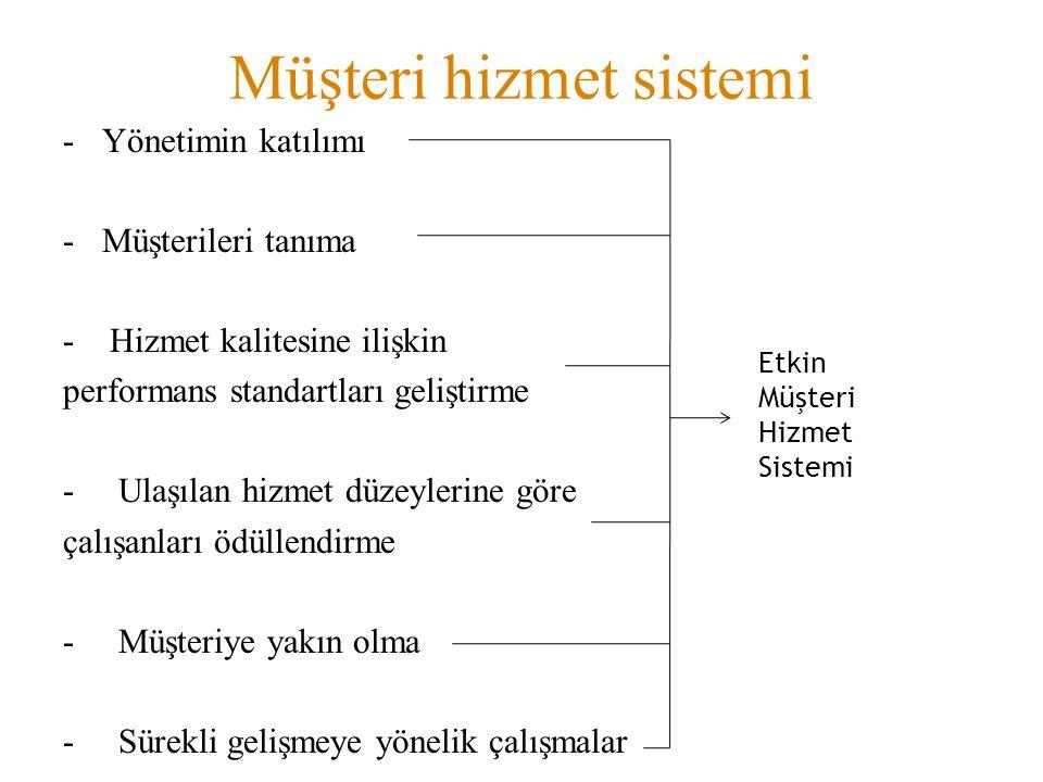 Müşteri hizmet sistemi